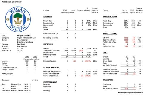 Wigan in Administration - Page 2 Swiss-ramble-latics-finances